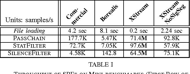 TABLE I THROUGHPUT OF SPES ON MINI-BENCHMARKS (FIRST ROW OF NUMBERS IS FILE LOAD TIME).