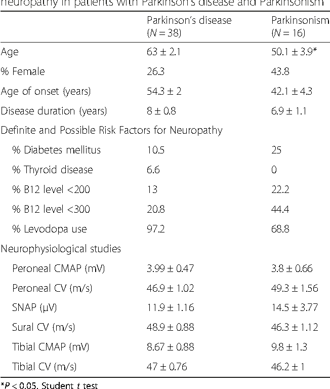 Table 1 from Small (autonomic) and large fiber neuropathy in