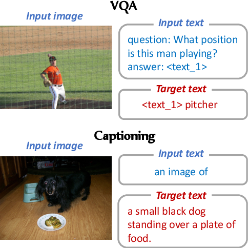 Figure 1 for A Good Prompt Is Worth Millions of Parameters? Low-resource Prompt-based Learning for Vision-Language Models
