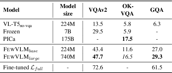 Figure 4 for A Good Prompt Is Worth Millions of Parameters? Low-resource Prompt-based Learning for Vision-Language Models