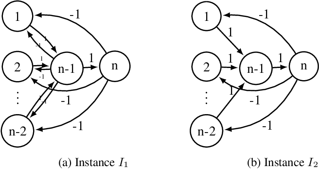 Figure 4 for Strategyproof Mechanisms for Additively Separable Hedonic Games and Fractional Hedonic Games