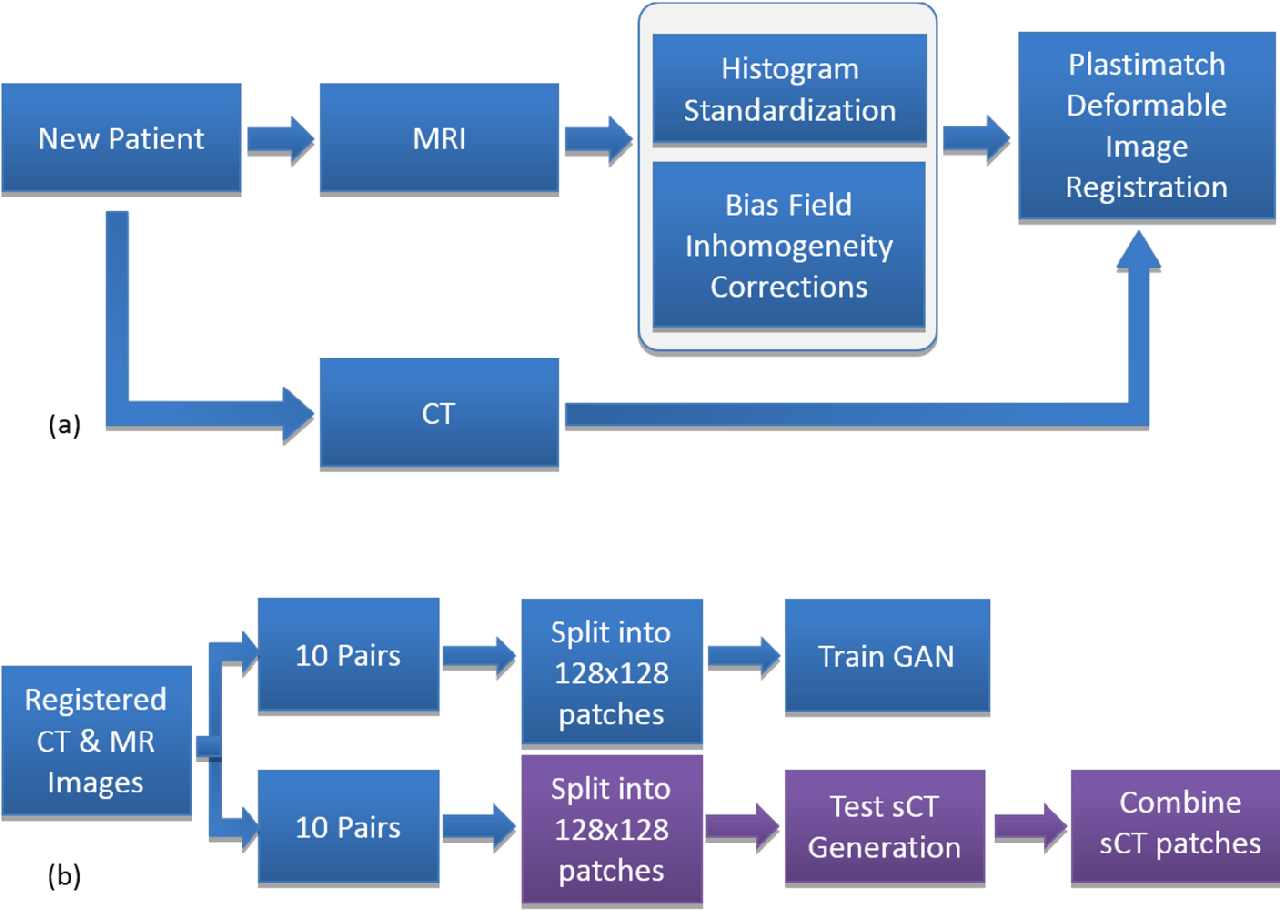 Figure 3 for Comparison of Patch-Based Conditional Generative Adversarial Neural Net Models with Emphasis on Model Robustness for Use in Head and Neck Cases for MR-Only planning