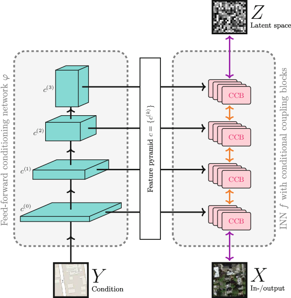 Figure 3 for Conditional Invertible Neural Networks for Diverse Image-to-Image Translation