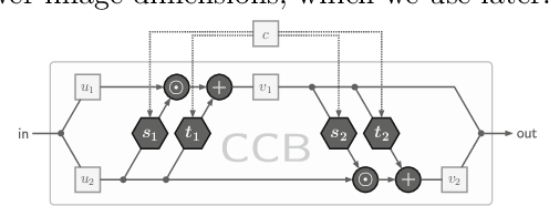 Figure 4 for Conditional Invertible Neural Networks for Diverse Image-to-Image Translation
