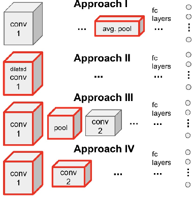 Figure 2 for Enhancing sensor resolution improves CNN accuracy given the same number of parameters or FLOPS