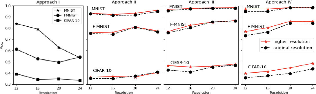 Figure 3 for Enhancing sensor resolution improves CNN accuracy given the same number of parameters or FLOPS