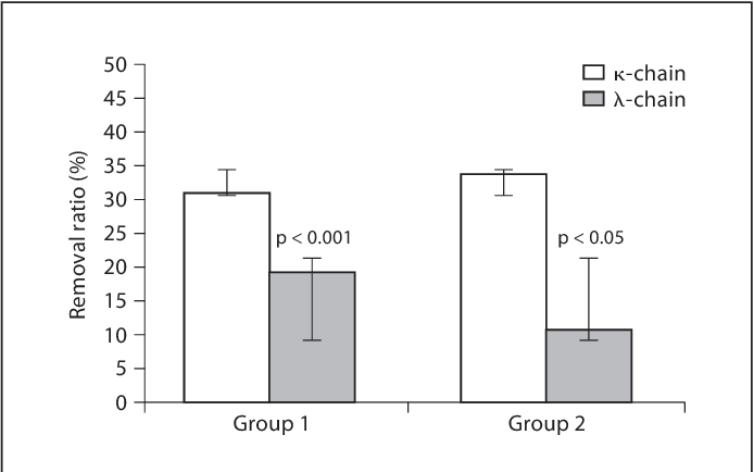 Fig. 1. Single-session HFR removal ratio (%) for FIgLCs in the two groups of patients. Data are means 8 SD.