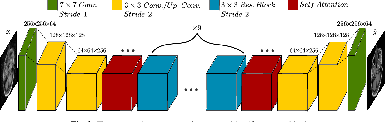 Figure 2 for Unsupervised Adversarial Correction of Rigid MR Motion Artifacts
