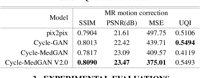 Figure 4 for Unsupervised Adversarial Correction of Rigid MR Motion Artifacts