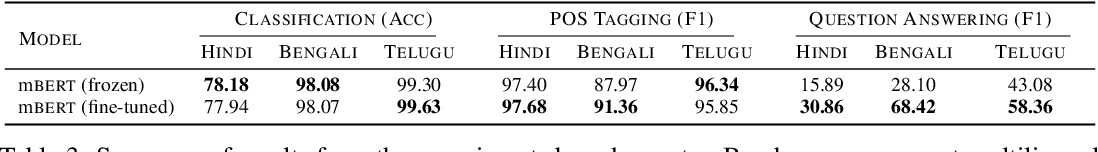 Figure 4 for Indic-Transformers: An Analysis of Transformer Language Models for Indian Languages