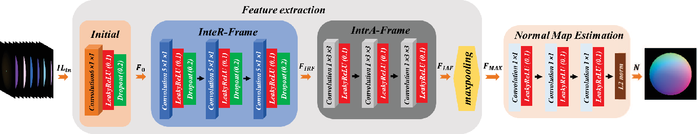 Figure 2 for Learning Inter- and Intra-frame Representations for Non-Lambertian Photometric Stereo