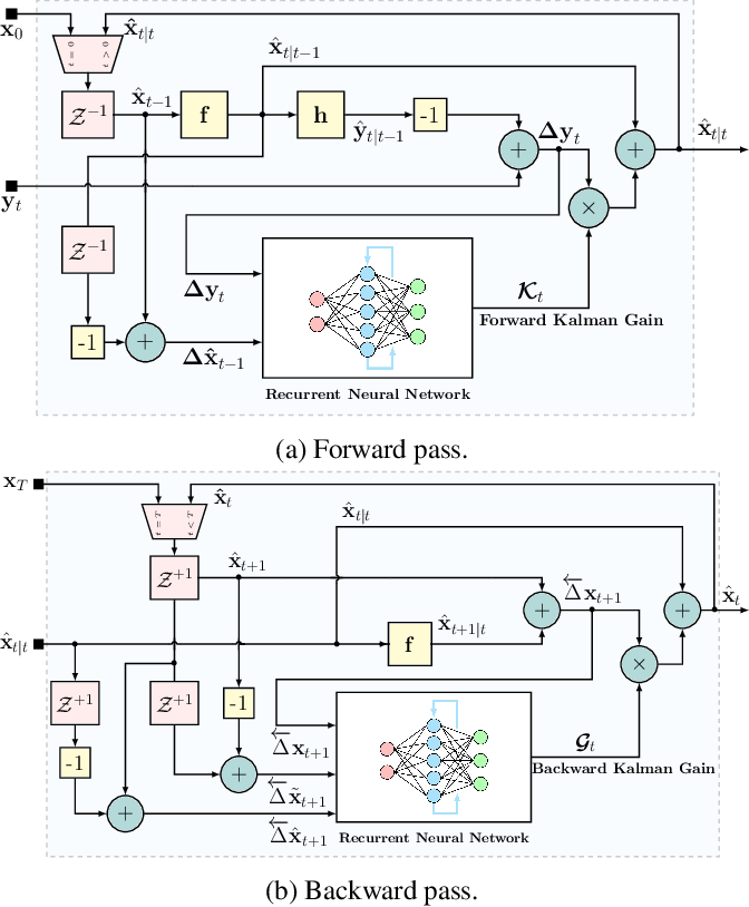 Figure 1 for RTSNET: Deep Learning Aided Kalman Smoothing