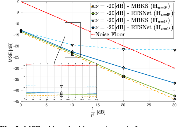 Figure 4 for RTSNET: Deep Learning Aided Kalman Smoothing