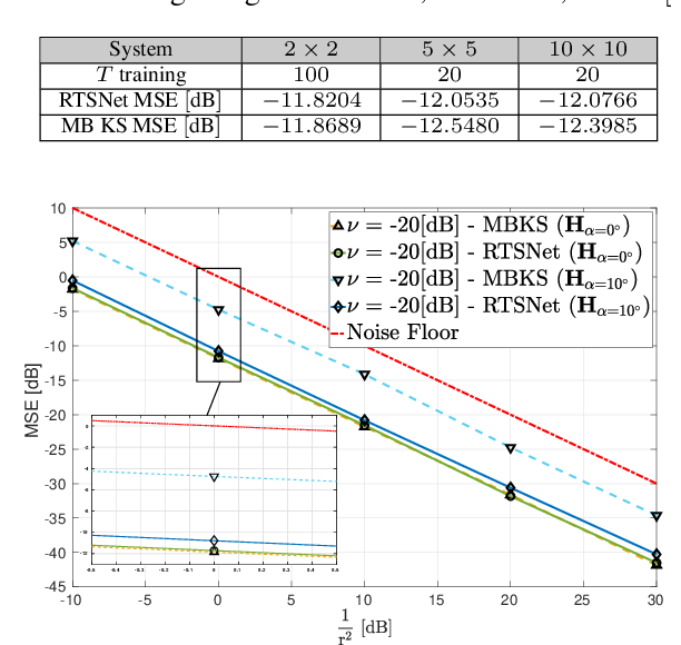 Figure 2 for RTSNET: Deep Learning Aided Kalman Smoothing