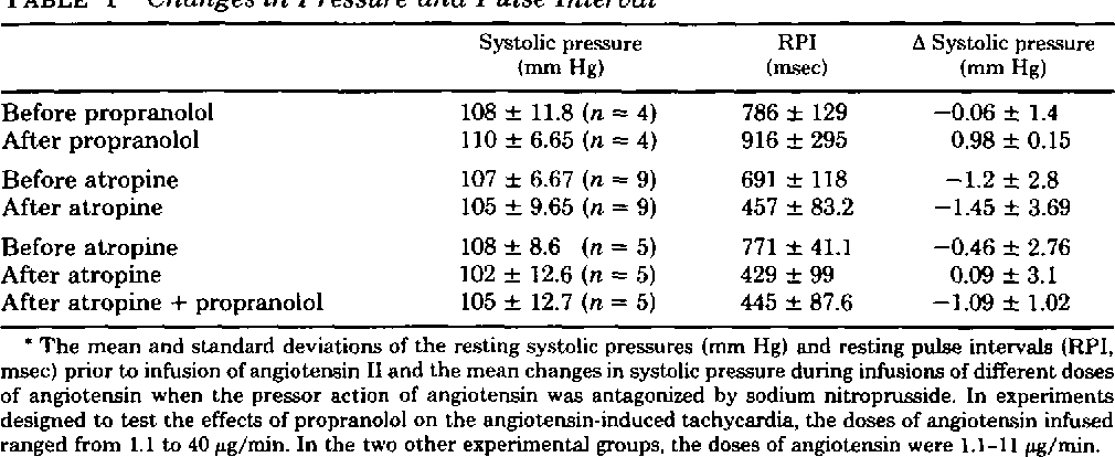 TABLE 1 Changes in Pressure and Pulse Interval*