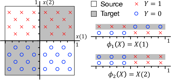 Figure 1 for Representation Bayesian Risk Decompositions and Multi-Source Domain Adaptation
