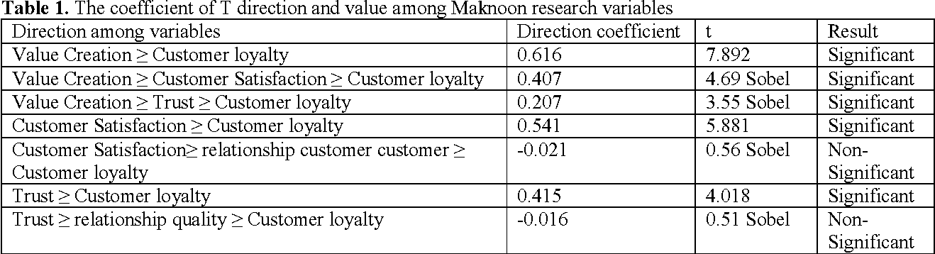 Table 1. The coefficient of T direction and value among Maknoon research variables