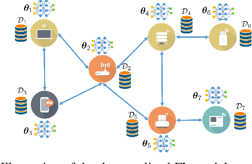 Figure 1 for Over-the-Air Decentralized Federated Learning