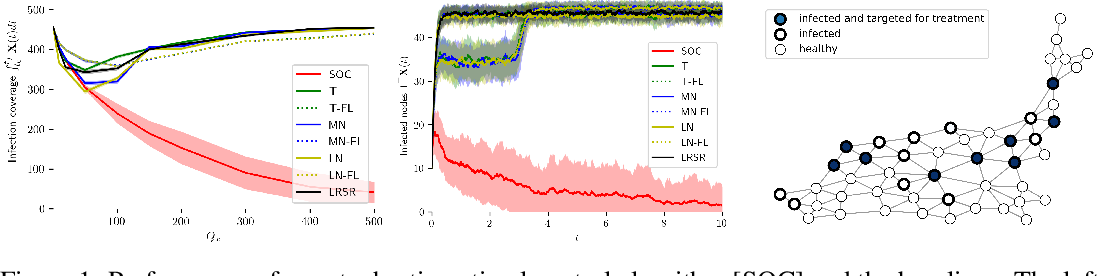 Figure 1 for Stochastic Optimal Control of Epidemic Processes in Networks