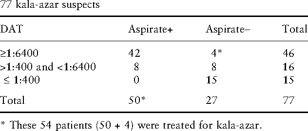 Table 1 Results of the DAT compared with spleen aspirates of the 77 kala-azar suspects