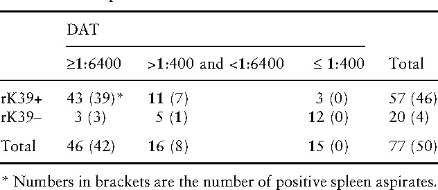 Table 3 Results of the rK39 test compared with the DAT of the 77 kala-azar suspects