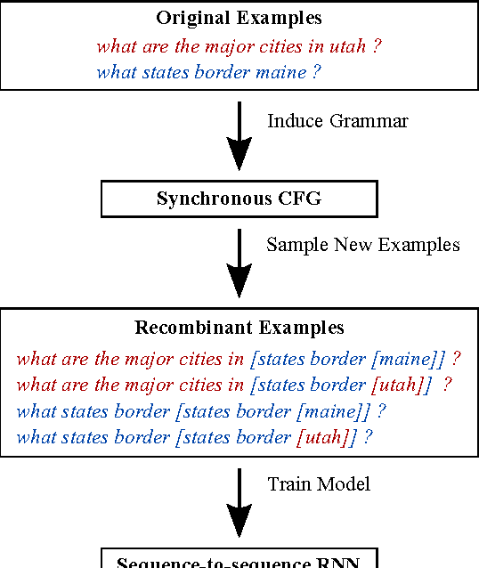Figure 1 for Data Recombination for Neural Semantic Parsing