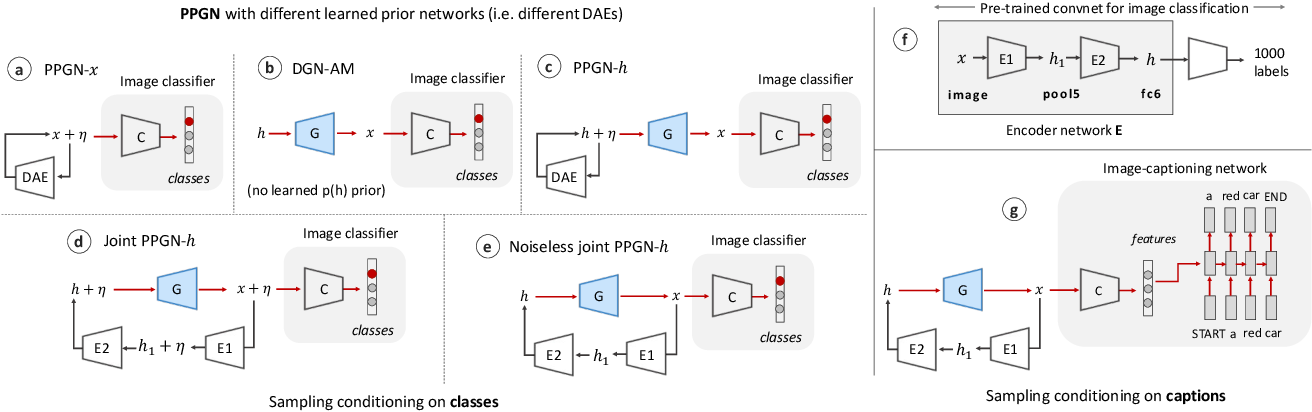 Figure 3 for Plug & Play Generative Networks: Conditional Iterative Generation of Images in Latent Space