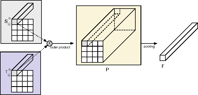 Figure 1 for Exploiting Temporal Information for DCNN-based Fine-Grained Object Classification