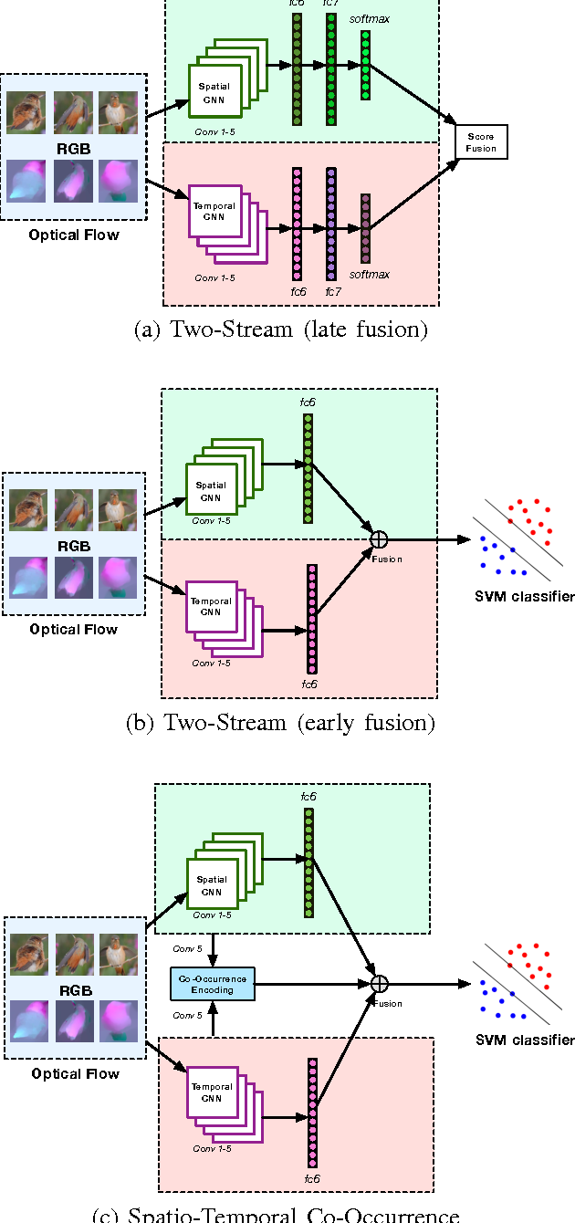Figure 2 for Exploiting Temporal Information for DCNN-based Fine-Grained Object Classification