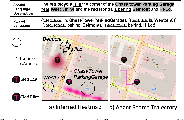 Figure 1 for Spatial Language Understanding for Object Search in Partially Observed Cityscale Environments