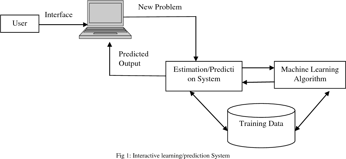 Figure 1 from Machine Learning and Software Quality Prediction: As