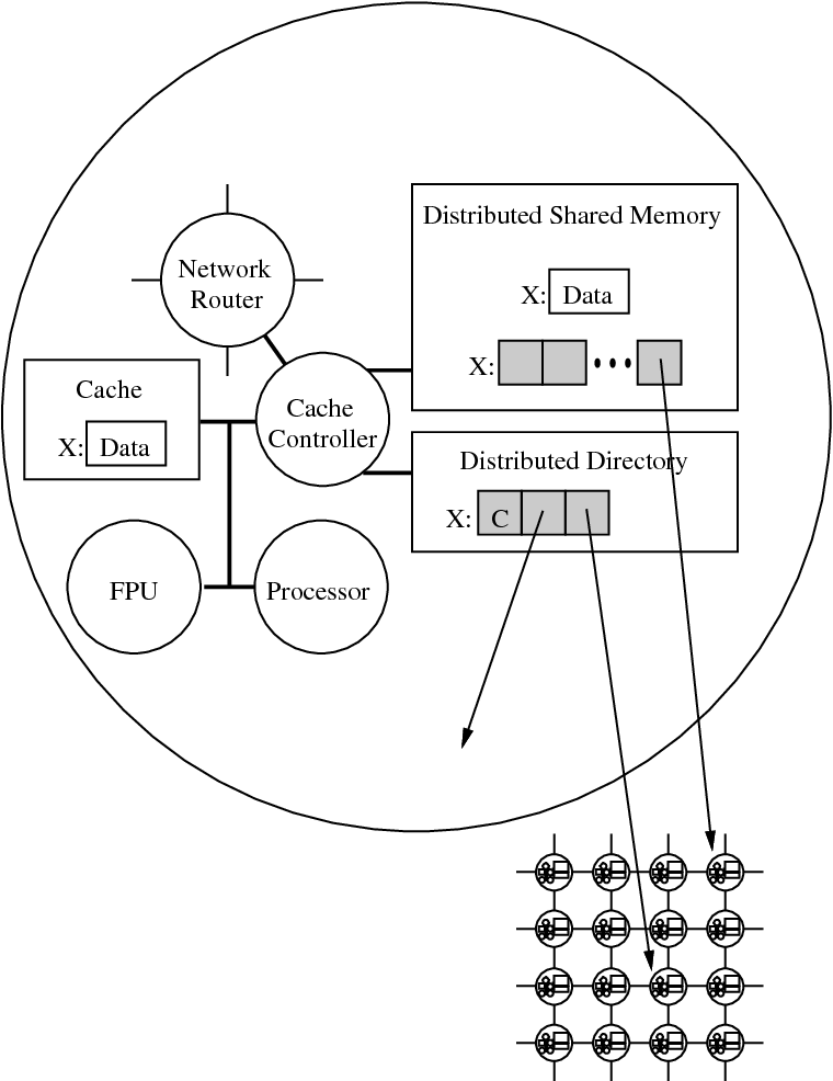 Distributing Hot Spot Addressing In Large Scale Multiprocessors