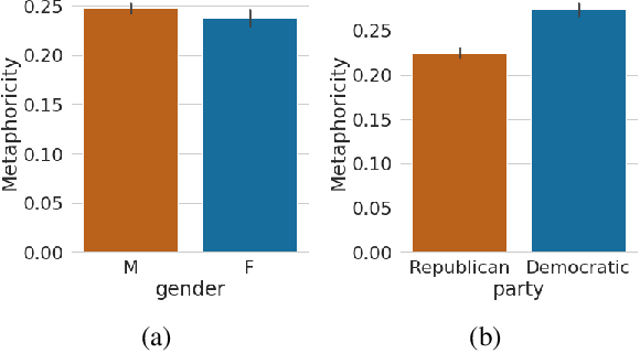 Figure 1 for How Metaphors Impact Political Discourse: A Large-Scale Topic-Agnostic Study Using Neural Metaphor Detection