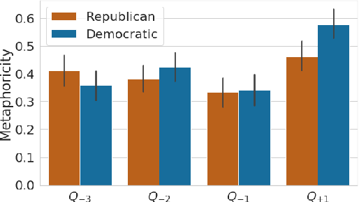 Figure 3 for How Metaphors Impact Political Discourse: A Large-Scale Topic-Agnostic Study Using Neural Metaphor Detection