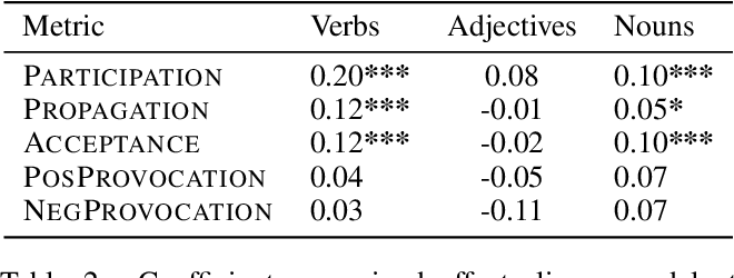 Figure 4 for How Metaphors Impact Political Discourse: A Large-Scale Topic-Agnostic Study Using Neural Metaphor Detection