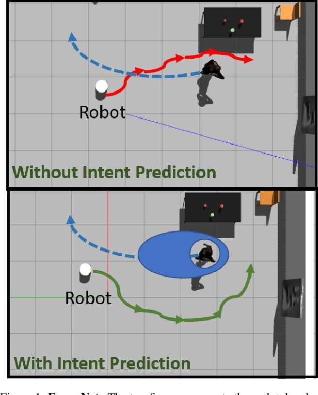 Figure 1 for EWareNet: Emotion Aware Human Intent Prediction and Adaptive Spatial Profile Fusion for Social Robot Navigation
