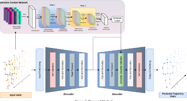 Figure 3 for EWareNet: Emotion Aware Human Intent Prediction and Adaptive Spatial Profile Fusion for Social Robot Navigation