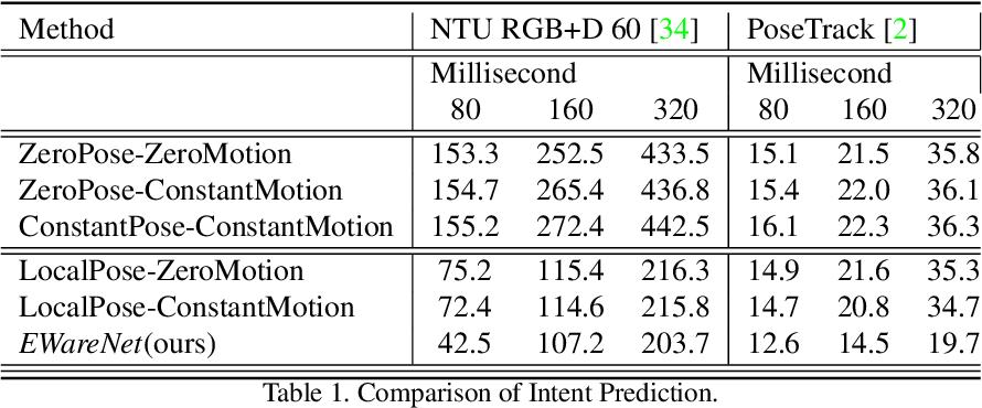 Figure 2 for EWareNet: Emotion Aware Human Intent Prediction and Adaptive Spatial Profile Fusion for Social Robot Navigation