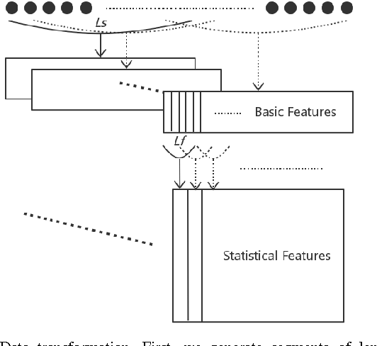 Figure 1 for Characterizing Driving Styles with Deep Learning