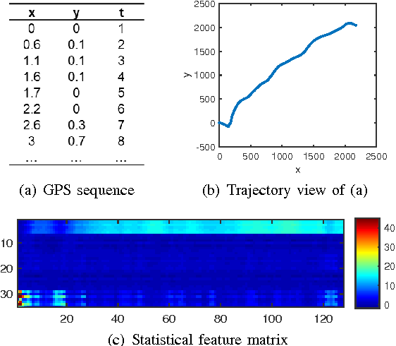 Figure 2 for Characterizing Driving Styles with Deep Learning