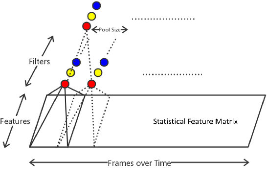 Figure 3 for Characterizing Driving Styles with Deep Learning