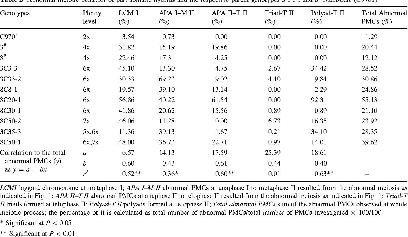 Table 2 Abnormal meiotic behavior of part somatic hybrids and the respective parent genotypes 3#, 8#, and S. chacoense (C9701)
