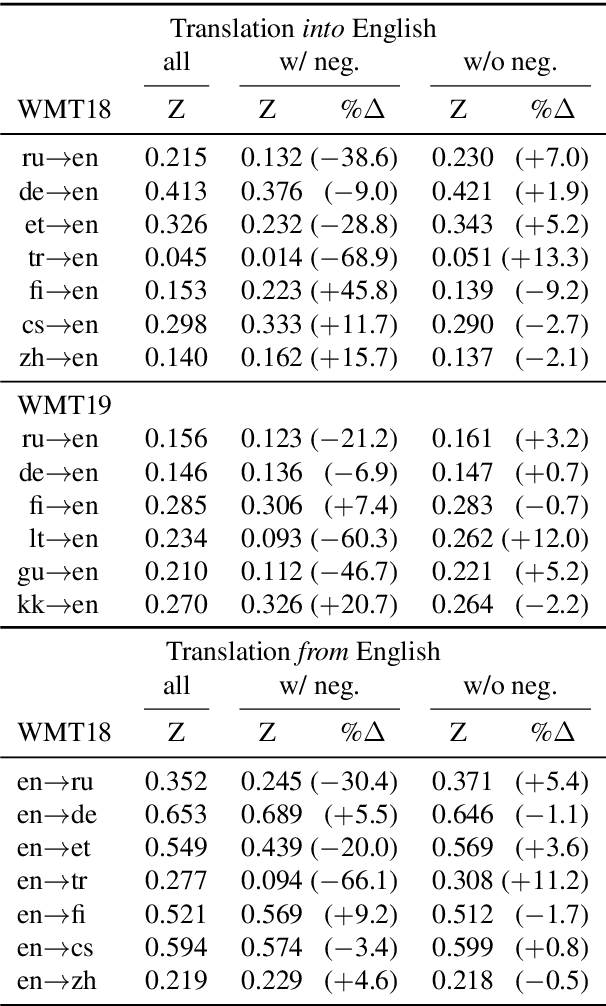 Figure 1 for It's not a Non-Issue: Negation as a Source of Error in Machine Translation