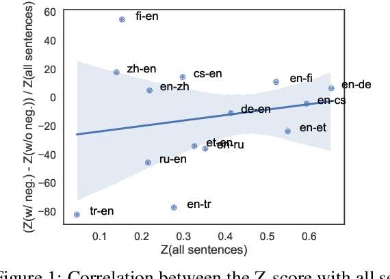 Figure 2 for It's not a Non-Issue: Negation as a Source of Error in Machine Translation