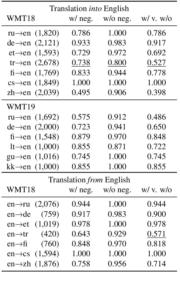 Figure 3 for It's not a Non-Issue: Negation as a Source of Error in Machine Translation