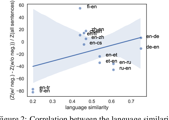 Figure 4 for It's not a Non-Issue: Negation as a Source of Error in Machine Translation