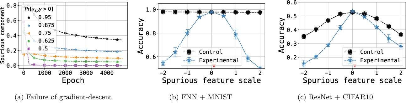 Figure 4 for Understanding the Failure Modes of Out-of-Distribution Generalization