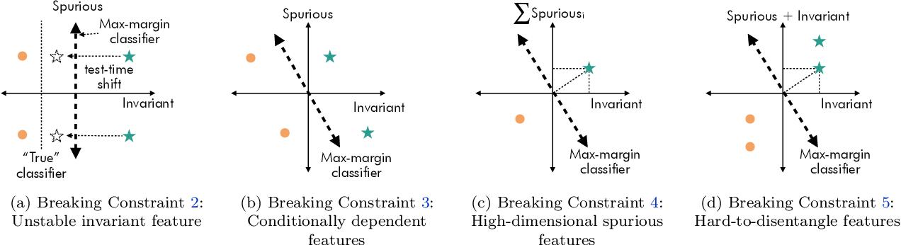 Figure 2 for Understanding the Failure Modes of Out-of-Distribution Generalization