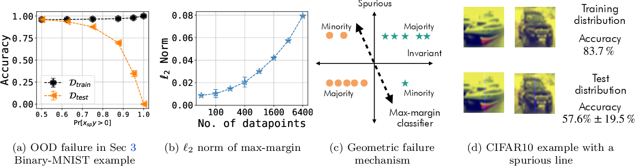 Figure 3 for Understanding the Failure Modes of Out-of-Distribution Generalization