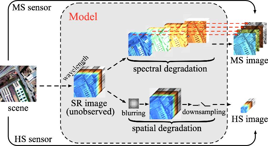 Figure 1 for Hyperspectral Super-Resolution via Global-Local Low-Rank Matrix Estimation